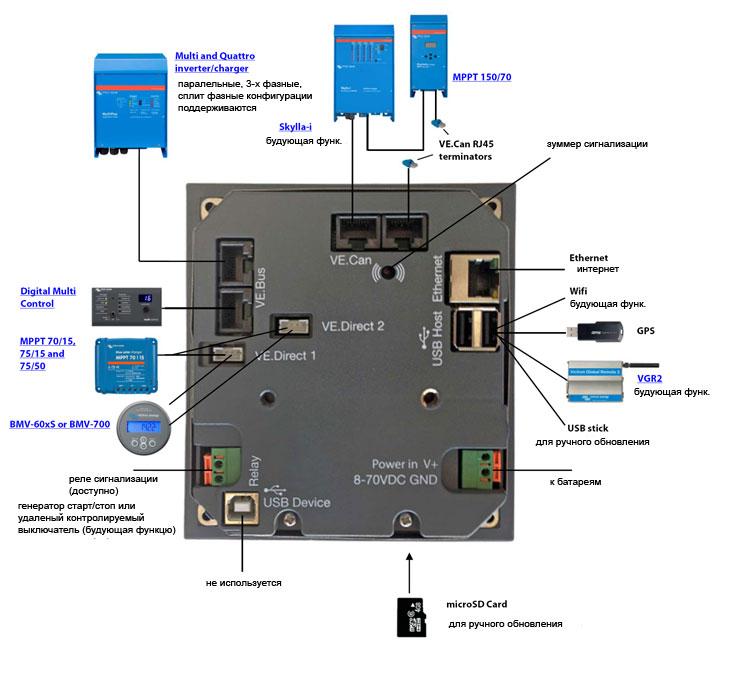 Подключение устройств к панели управления Color Control GX