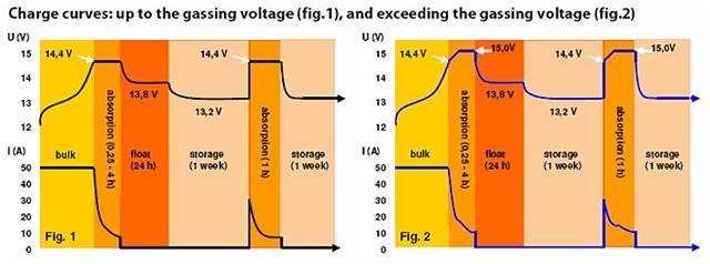 Зарядные характеристики Victron Phoenix Charger