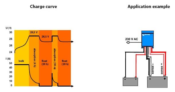 Зарядная характеристика и пример использования