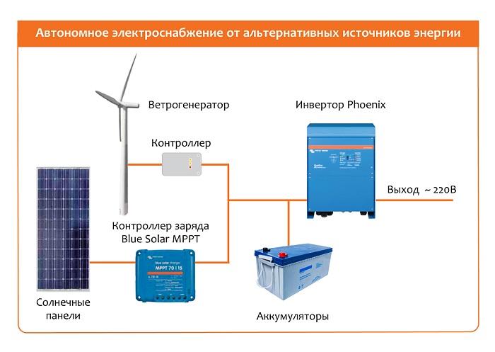 Альтернативная энергия готовые решения