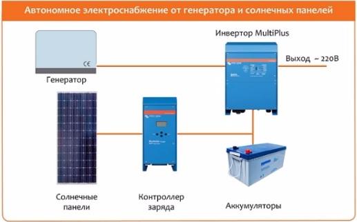 Автономное электроснабжение от генератора и солнечных панелей