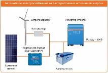 Схема бесперебойного питания дома от солнечных батарей и ветрогенераторов