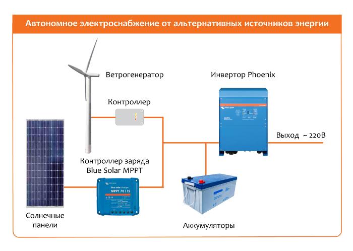 Автономная электроэнергия для дома своими руками